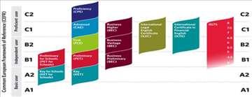 Priprema za PET, FCE, CAE, IELTS, TOEFL ispite
