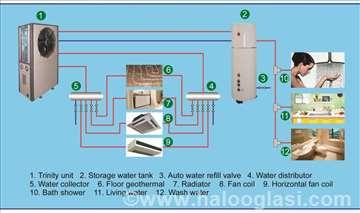 Grejanje, hlađenje, topla sanitarna voda i solar