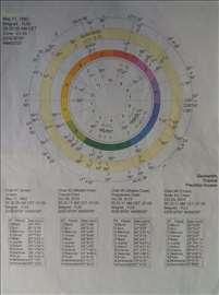 Detaljna i opširna analiza horoskopa