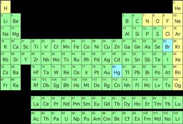 Časovi hemije