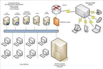 Call Centar-softversko rešenje