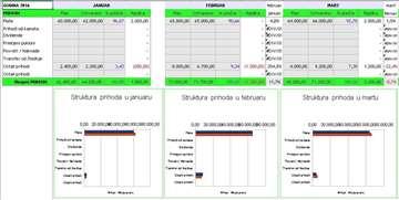 Kućni i personalni budžet