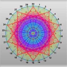 Matematika, fizika i hemija
