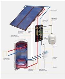 Solarni split sistemi za zagrevanje sanitarne vode