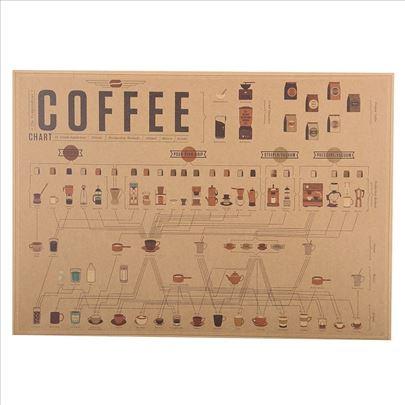 Poster Kafa Coffee diagram