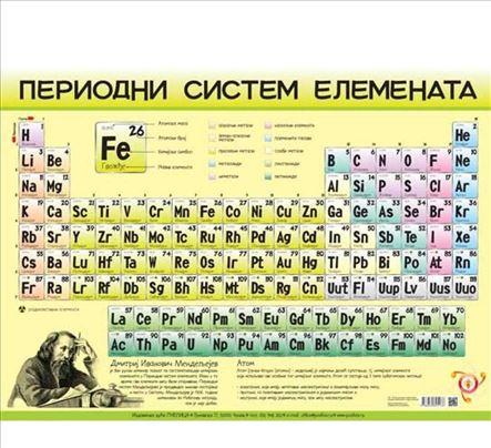 Časovi iz hemije za srednju i osnovnu školu