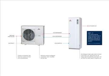 Toplotna pumpa vazduh-voda Mitsubishi